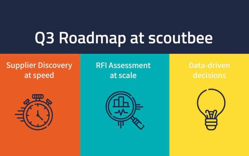 FASTER and SMARTER Supplier Discovery. Check out what we're working on in Q3 2020